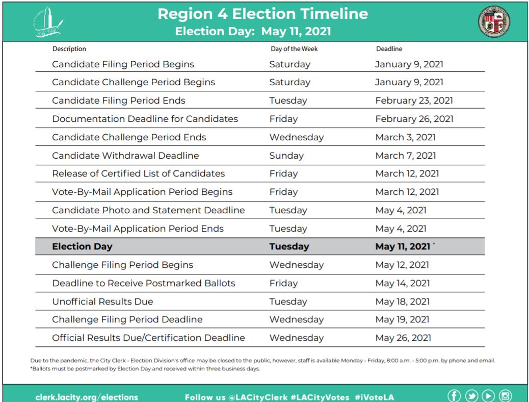 Region 4 Timeline