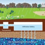 stormwater capture